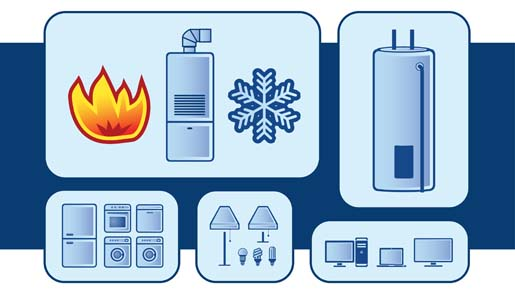 Understanding Energy Use
